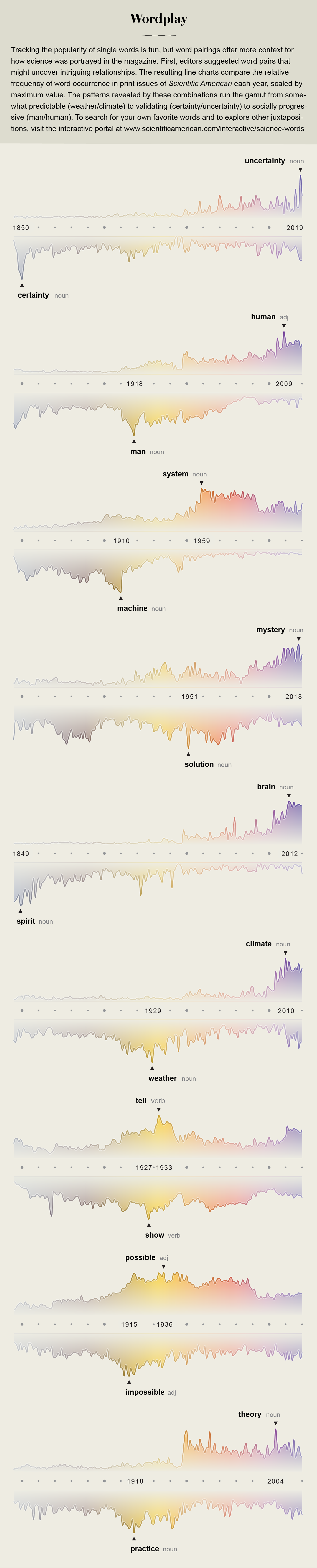 The relative frequency of revealing and interesting terms in Scientific American, from 1845 to the present.