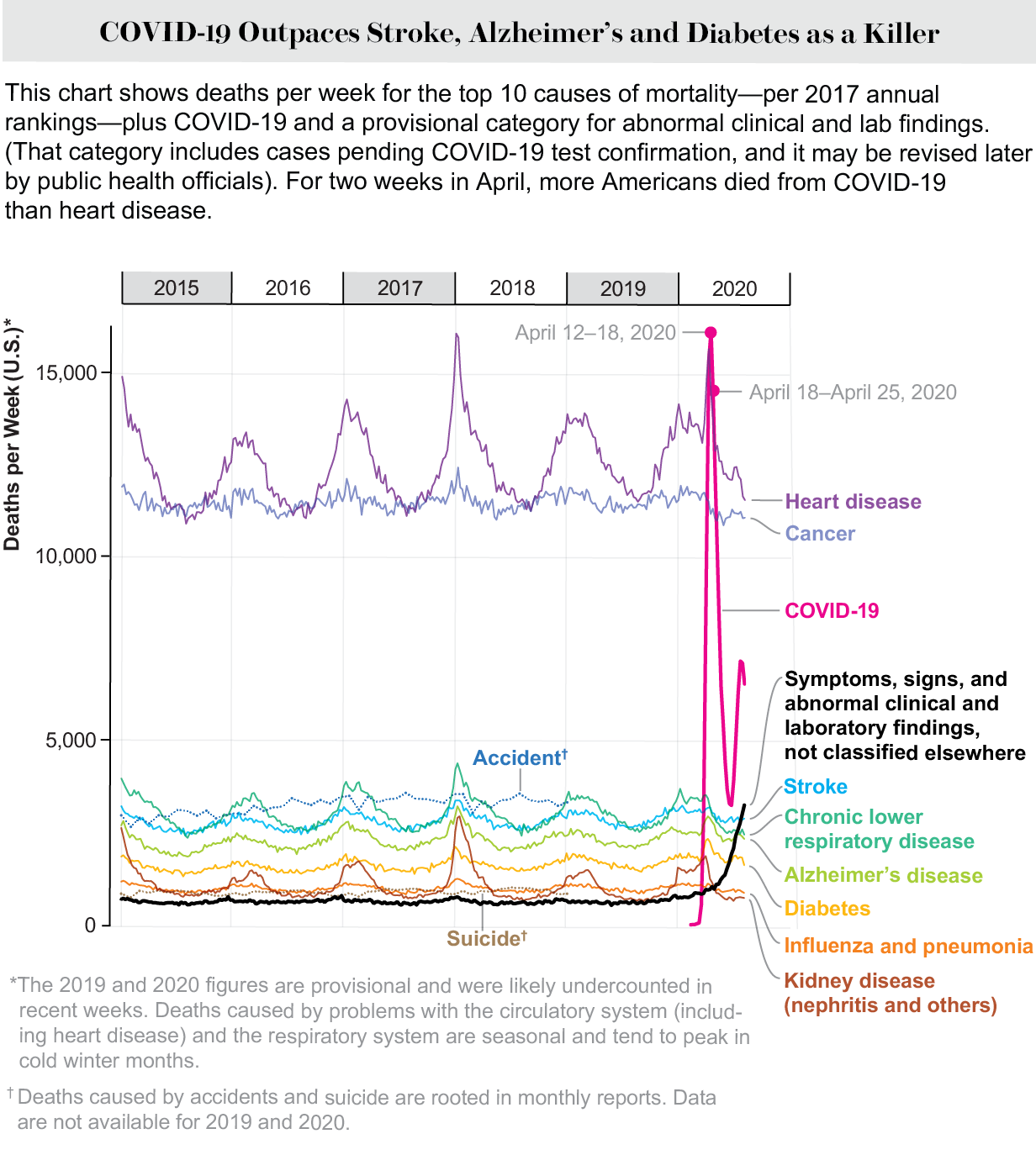 Chart shows deaths per week, broken down by cause of death. For two weeks in April, more Americans died from COVID-19 than any other single cause.