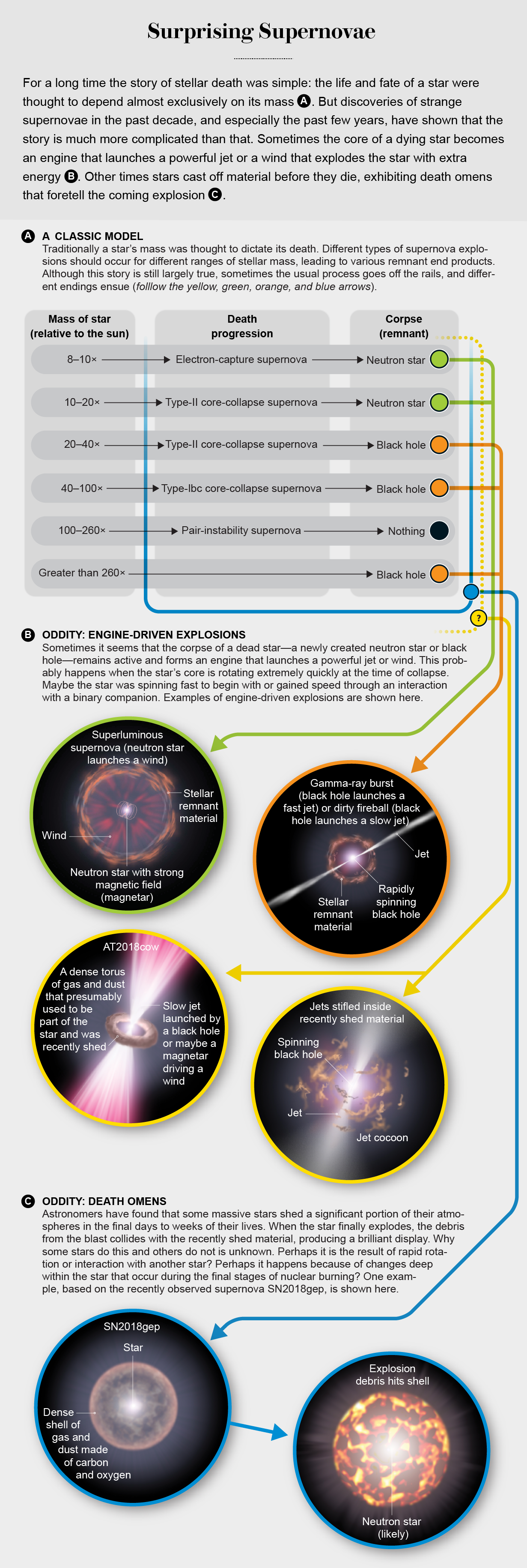 Comparison of the classic model of supernovae with anomalies such as SN2018gep and AT2018cow