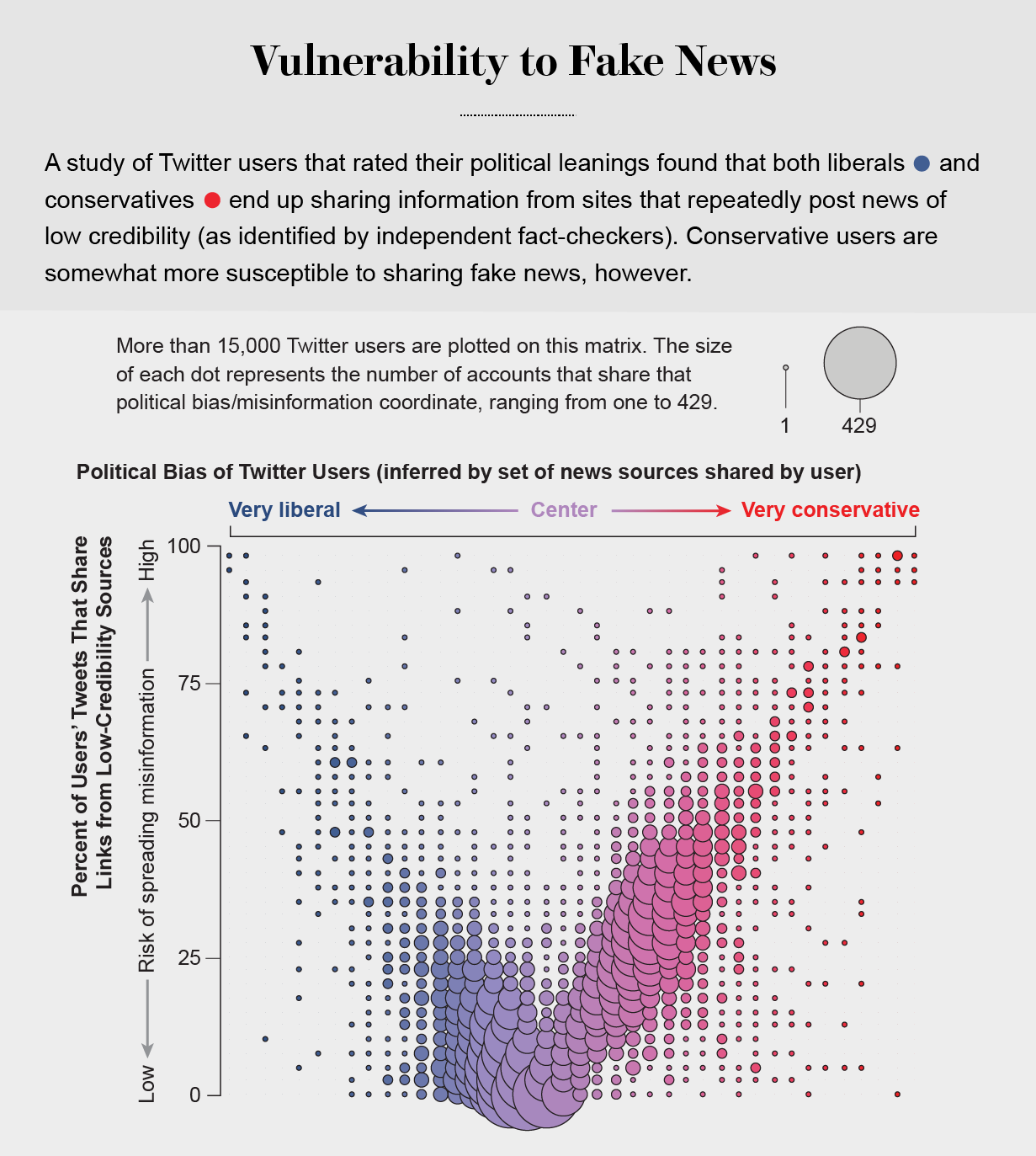 Twitter users with extreme political views are more likely than moderate users to share information from low credibility sources