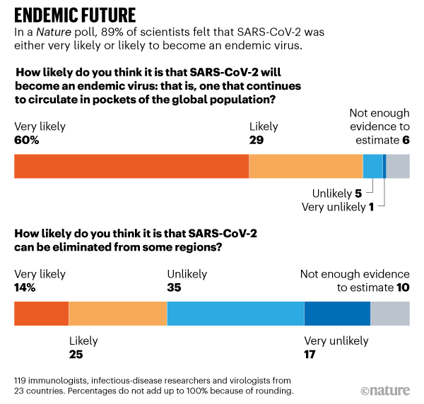 Endemic Future