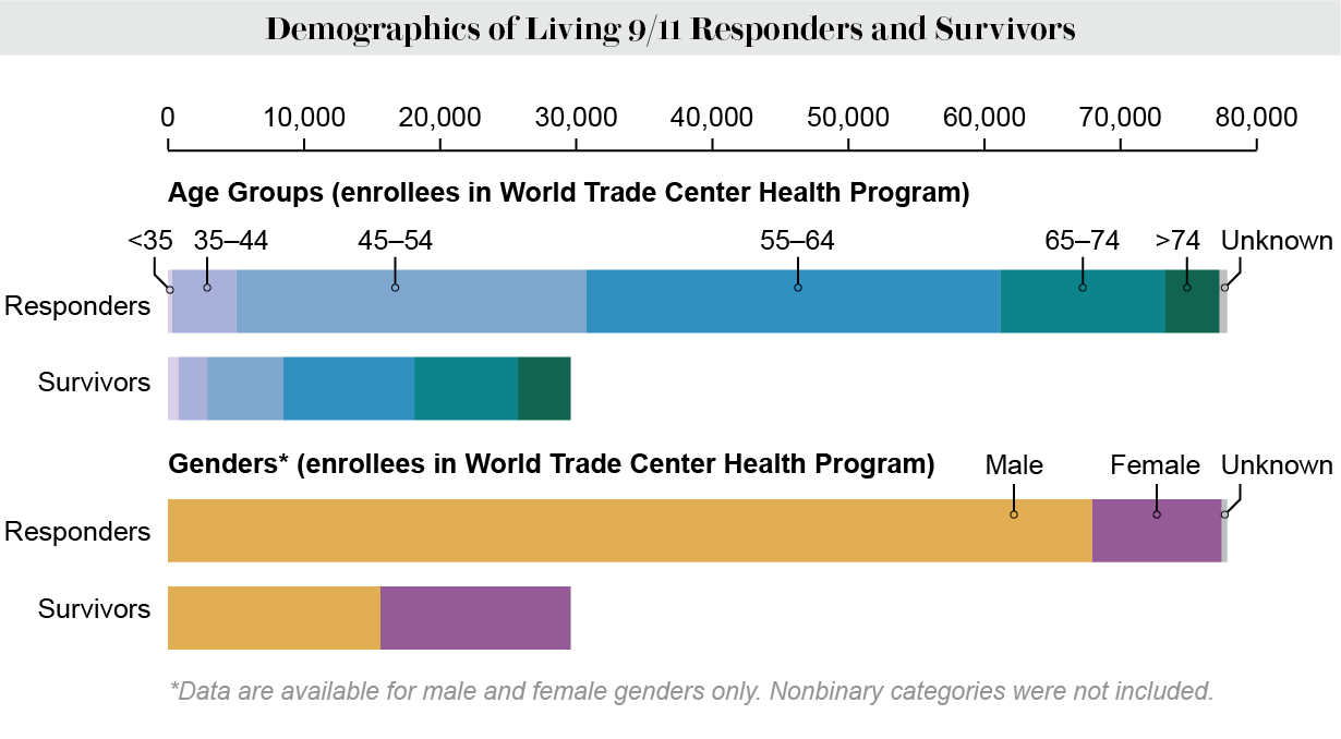 Graphic shows age and gender breakdown of living 9/11 responders and survivors.