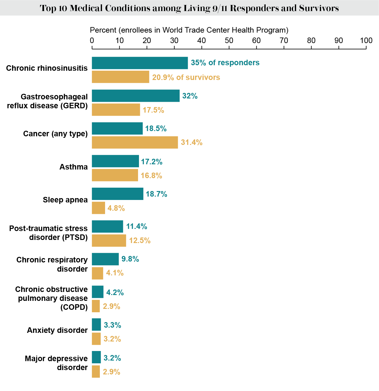 Graphic lists top 10 medical conditions among living 9/11 responders and survivors and shows their prevalence in each group.