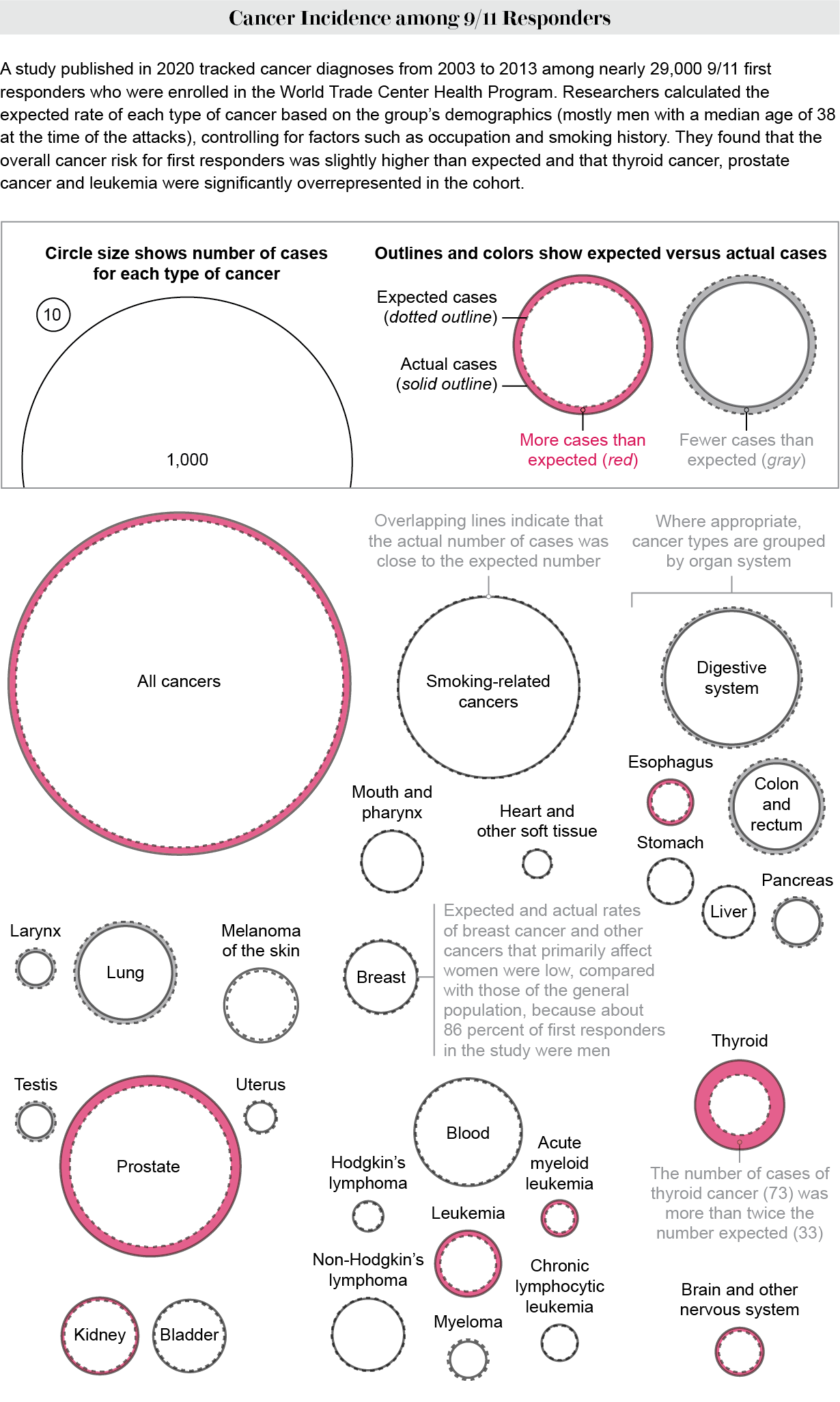 Graphic compares expected and actual rates of various cancers among 9/11 responders who were tracked from 2003 to 2013.