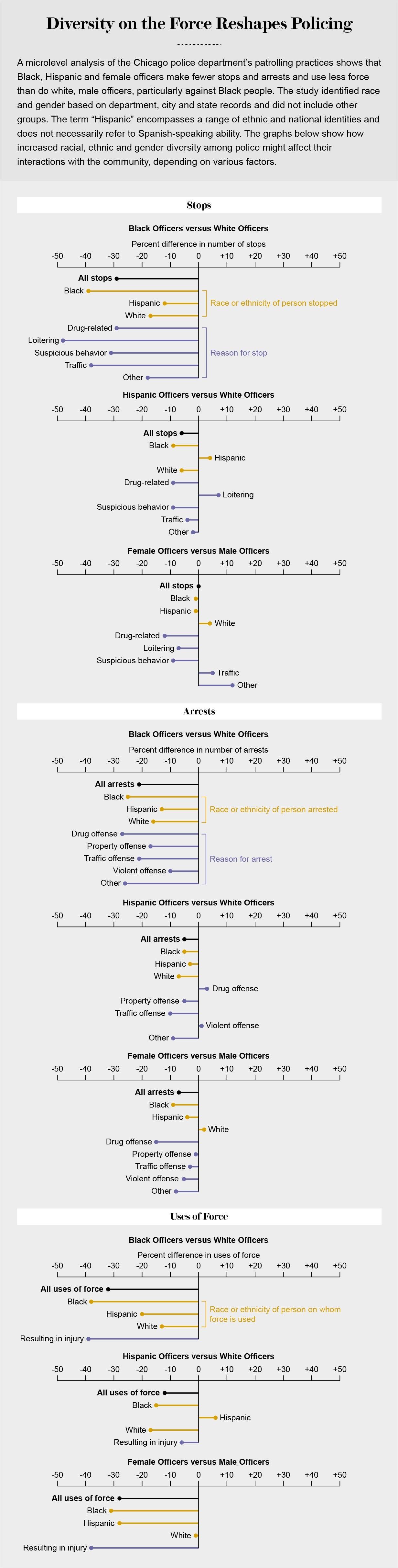 نمودارها نشان می دهد که افزایش تنوع در پلیس چگونه می تواند بر تعداد دفعاتی که مردم را متوقف یا دستگیر می کنند یا استفاده از زور تأثیر می گذارد.