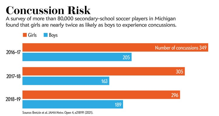 Graphic compares the likelihood of girls and boys to experience concussions.