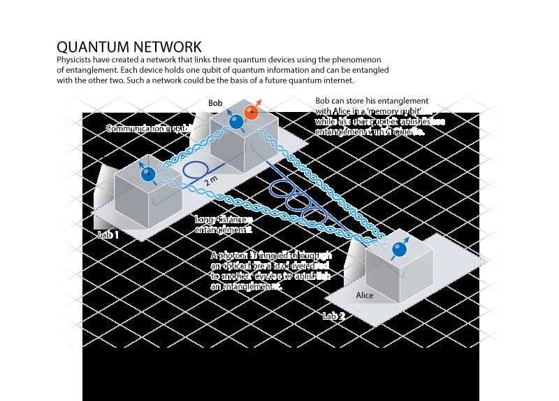 Quantum Network