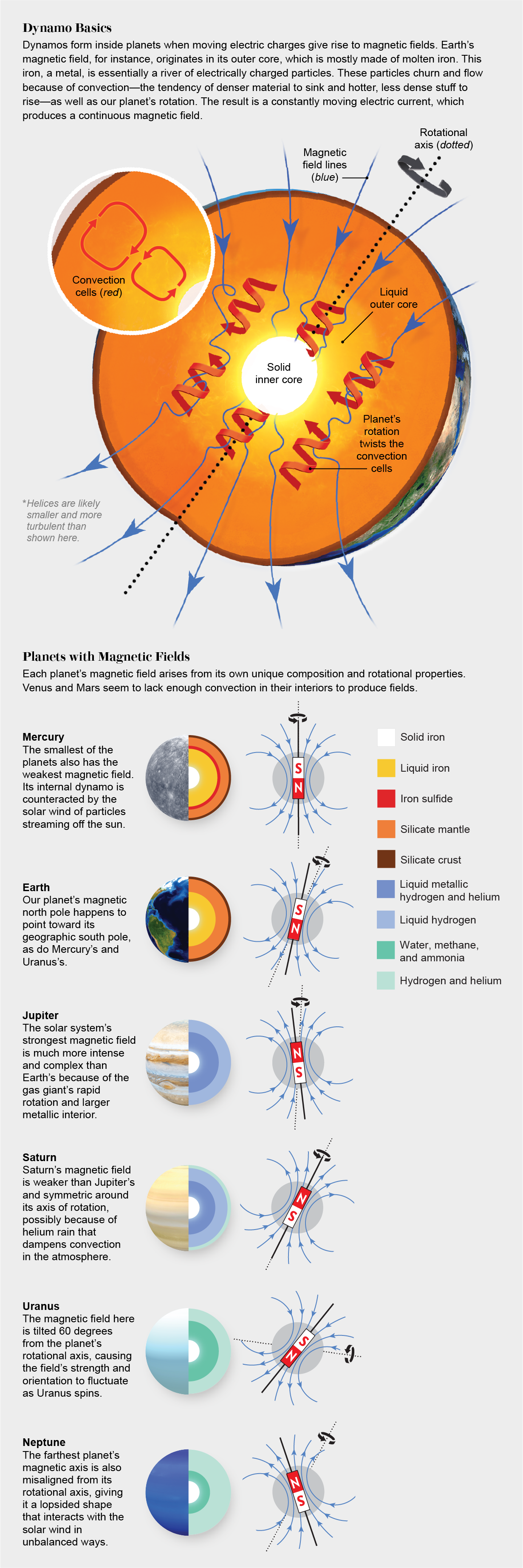 Graphic explains how planetary dynamos form and shows the compositions of planets with magnetic fields in our solar system.
