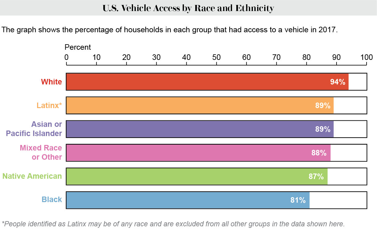 Percentage of households in 6 racial and ethnic groups that have access to a vehicle.