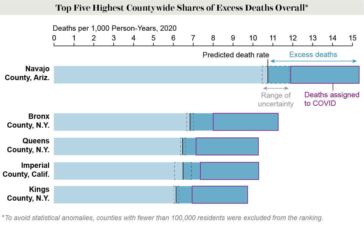 Graph shows actual and predicted death rates for five large counties with the highest shares of excess deaths overall.