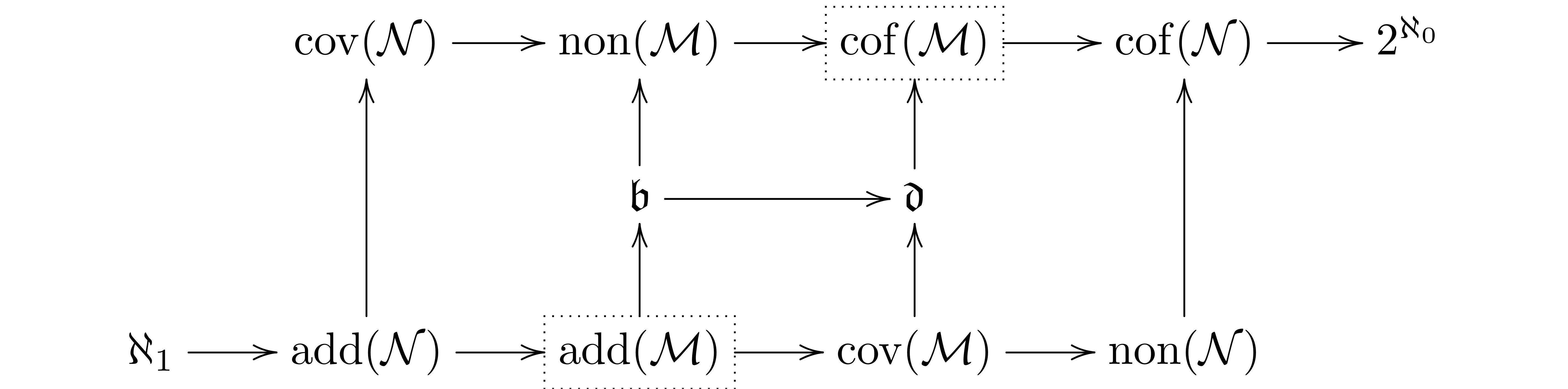The intricacies of Cichoń's diagram.
