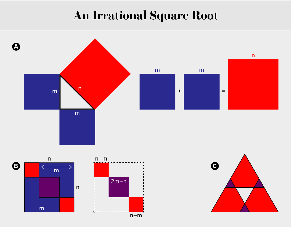 Graphic showing different geometric figures demonstrating the irrationality of the square root of two.