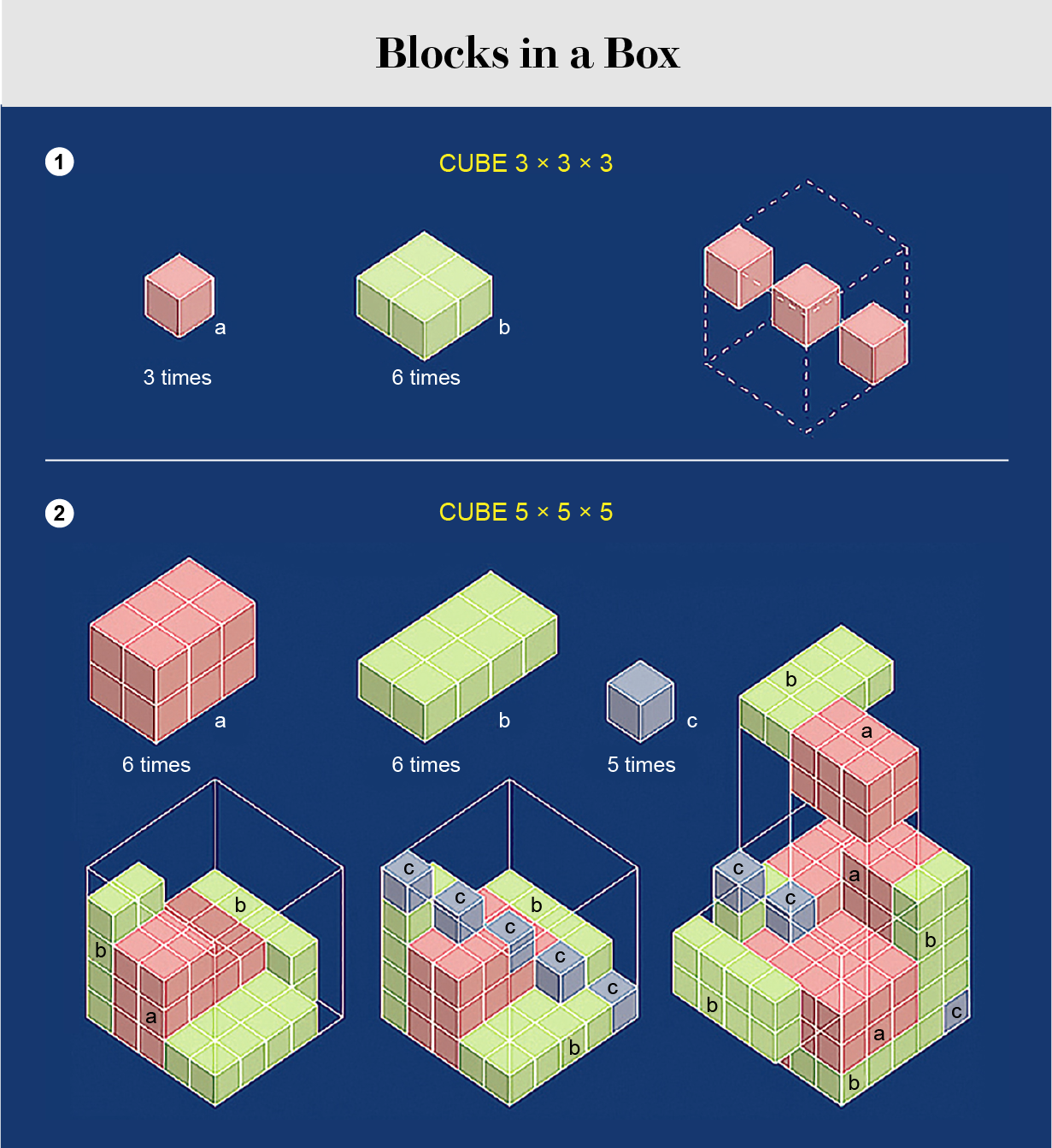 Graphic showing ways to solve a puzzle involving the packing of cubes into a box.