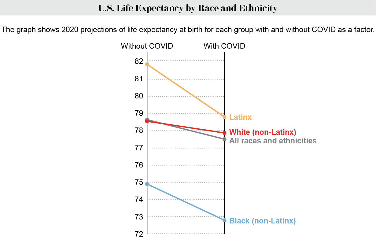 2020 projections of life expectancy at birth for 4 racial and ethnic groups with and without COVID as a factor.