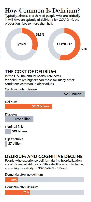How common is dementia?
