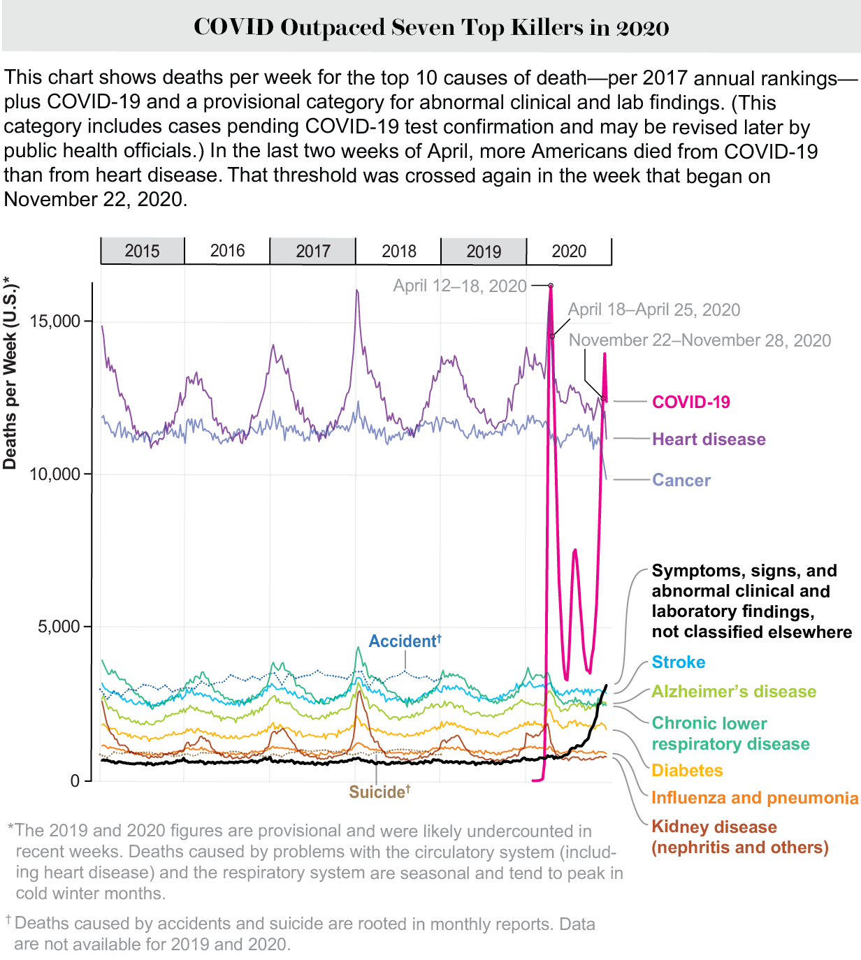 Weekly deaths by cause of death. In late November 2020 more Americans died of COVID than any other single cause.