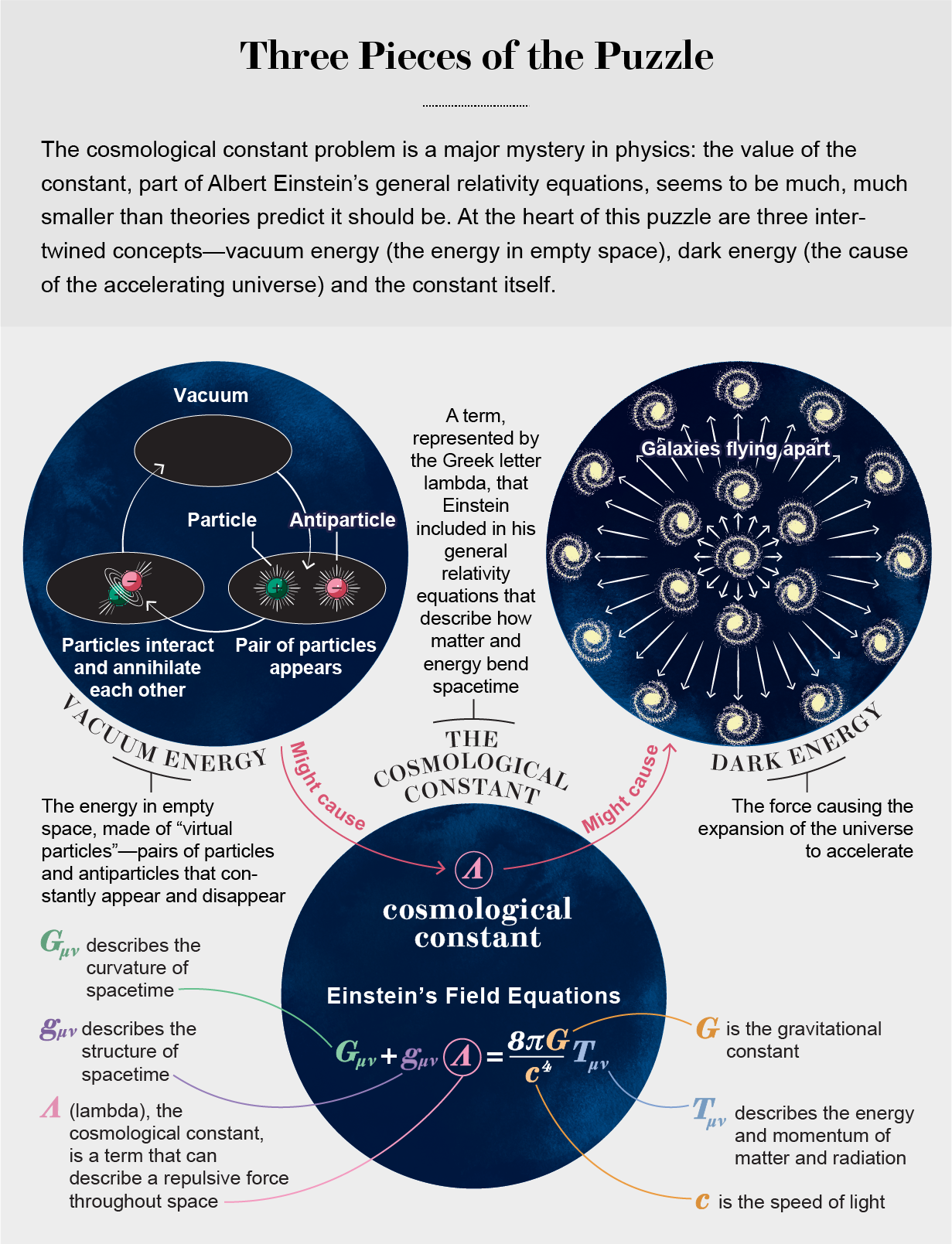 Diagram breaks down Einstein's field equations & shows relation among vacuum energy, dark energy & the cosmological constant.