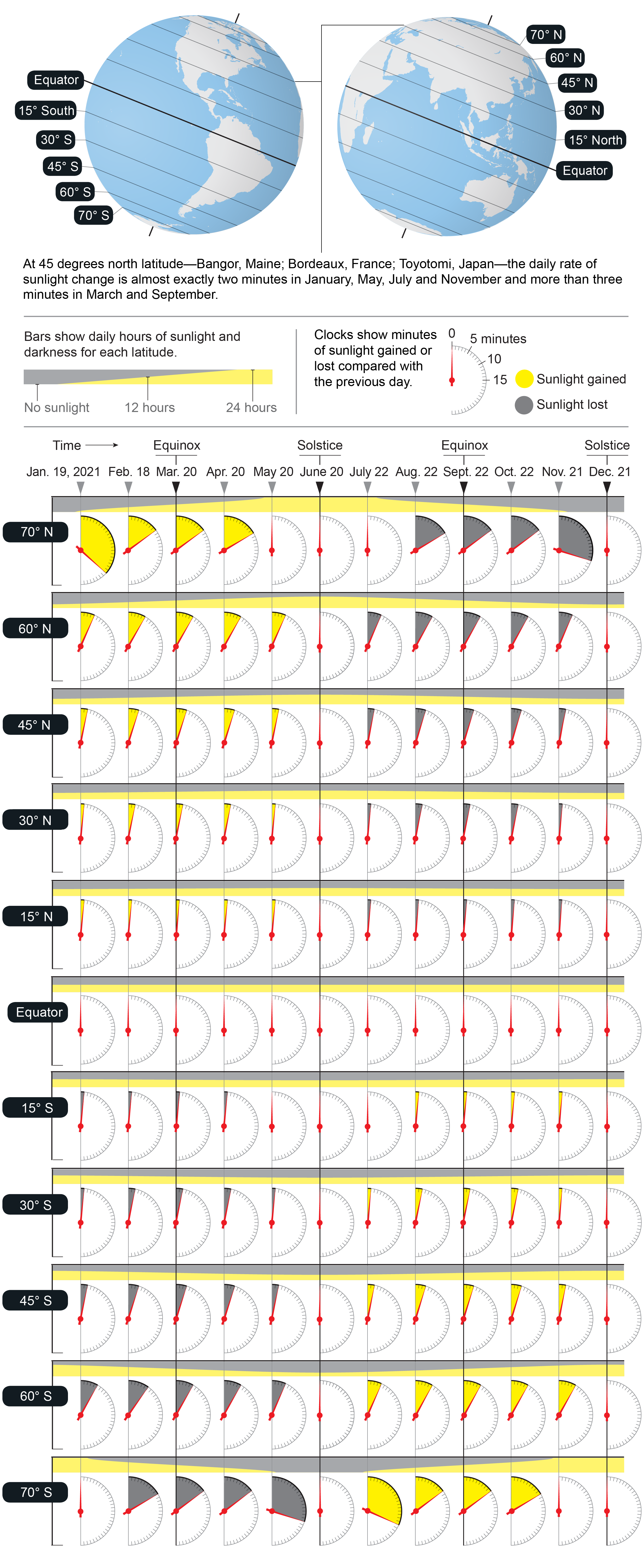 Graphic shows variable rates in losses or gains of sunlight each month throughout the year at different latitudes.