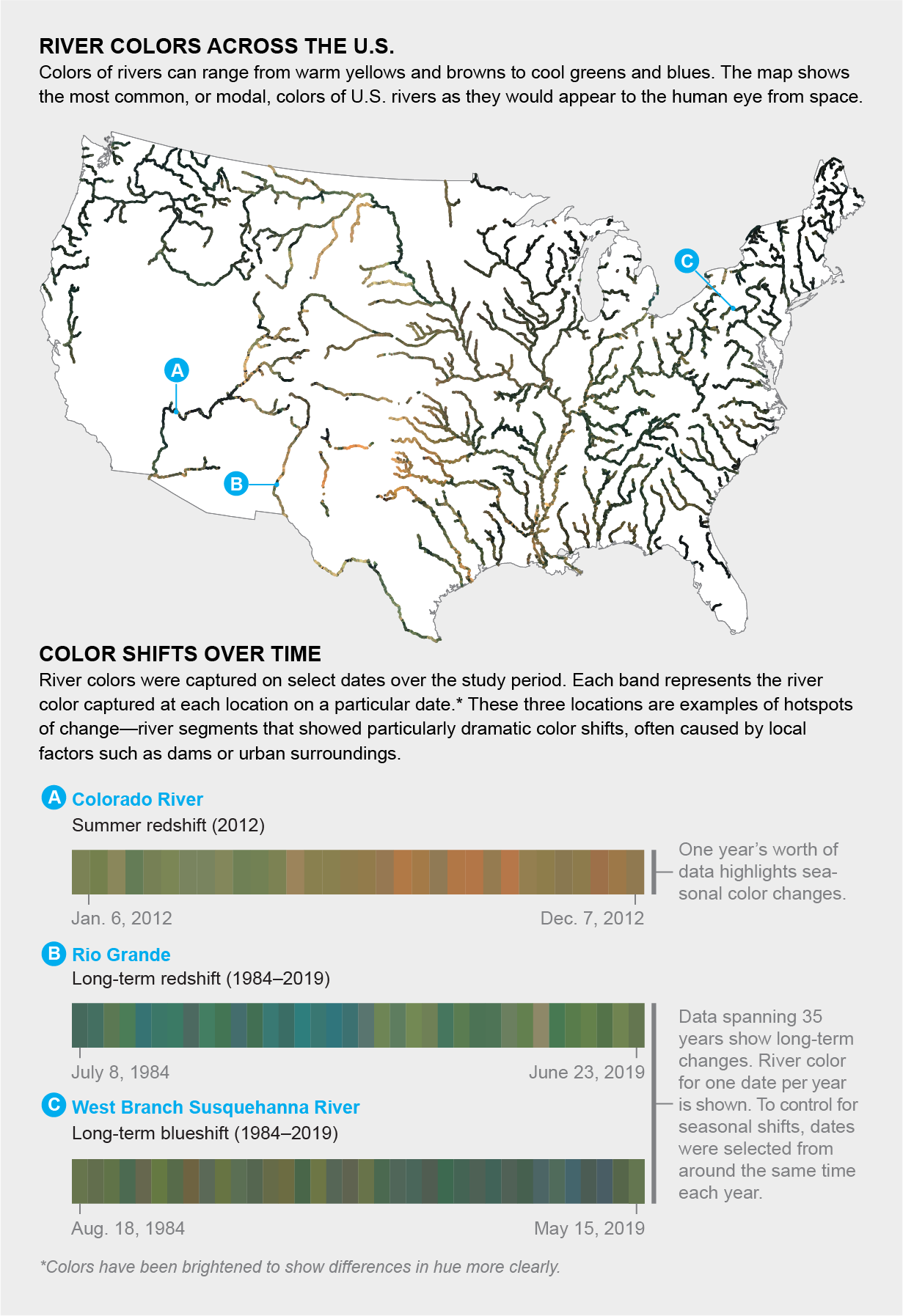 Map shows most common river colors across the U.S.; time lines show long-term or seasonal color shifts in three locations.