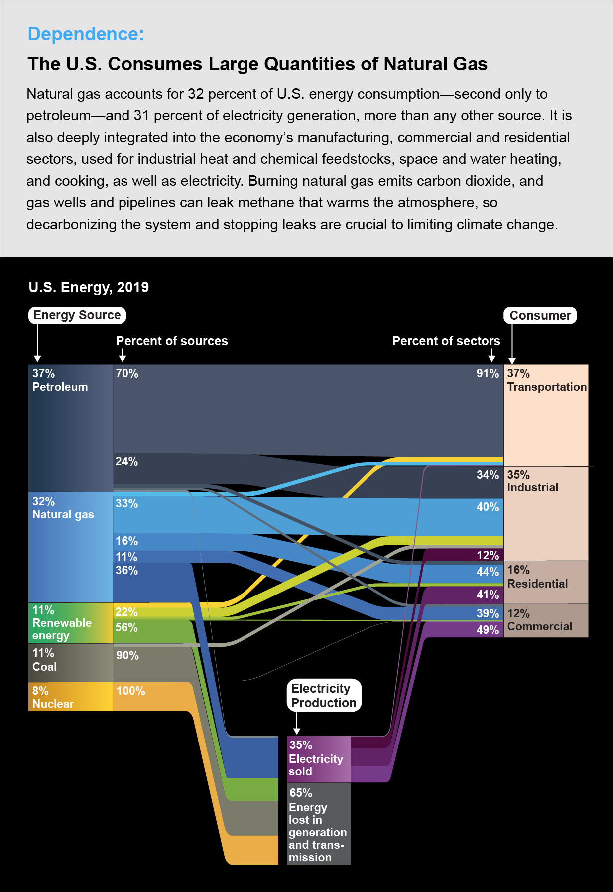 Diagram shows breakdown of energy sources, electricity production and energy consumers in the U.S. in 2019.