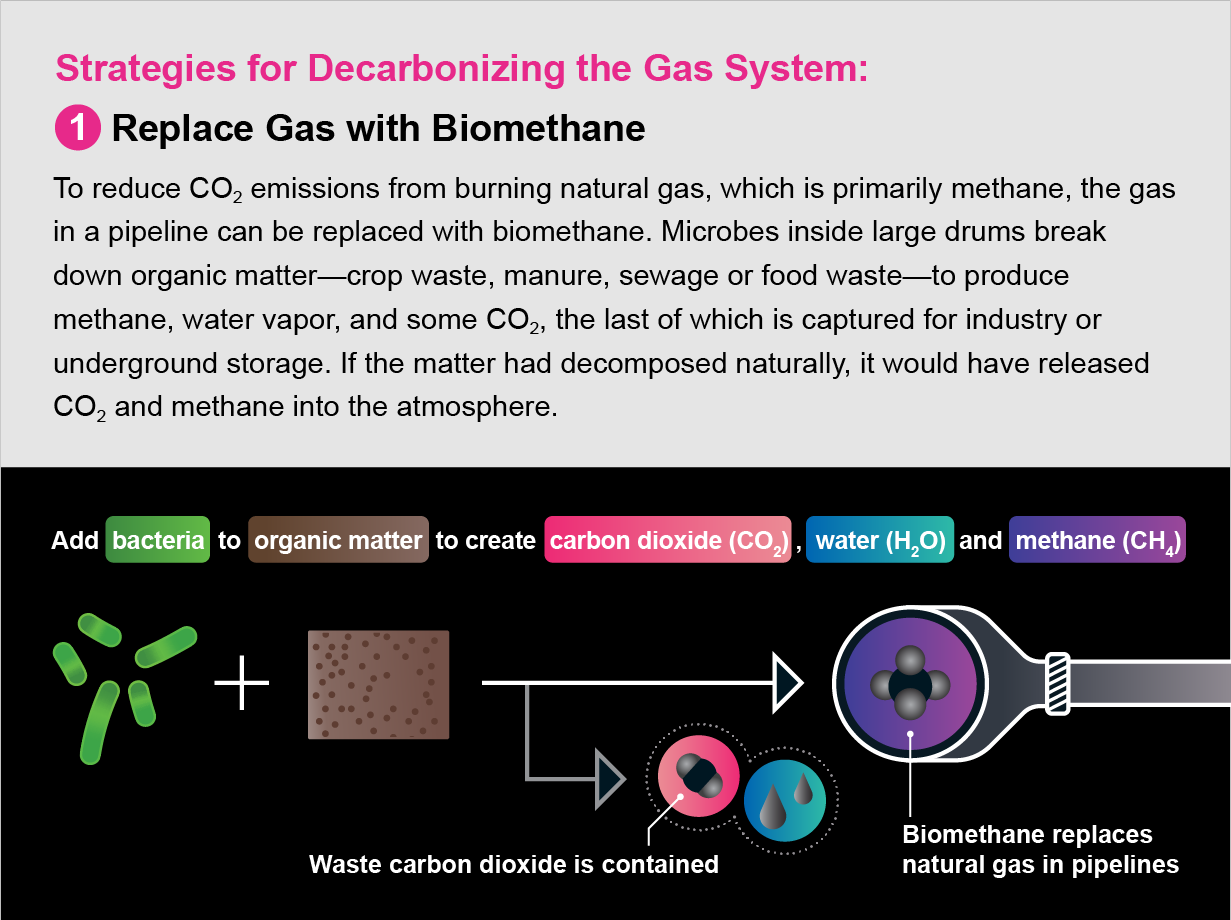 Diagram shows the first of four strategies for decarbonizing the natural gas system: replace gas with biomethane.