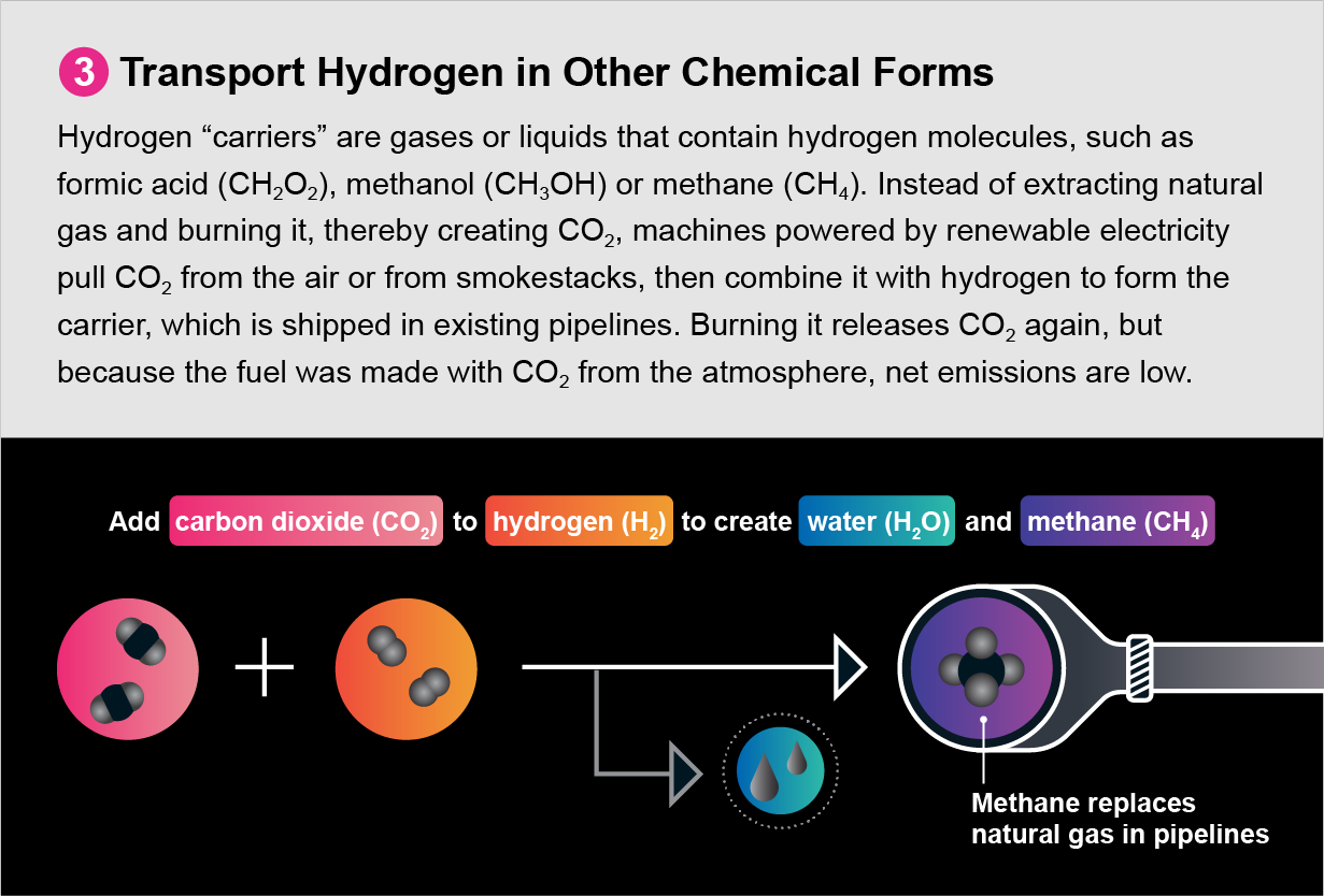 Diagram shows a third strategy for decarbonizing the natural gas system: transport hydrogen in other chemical forms.