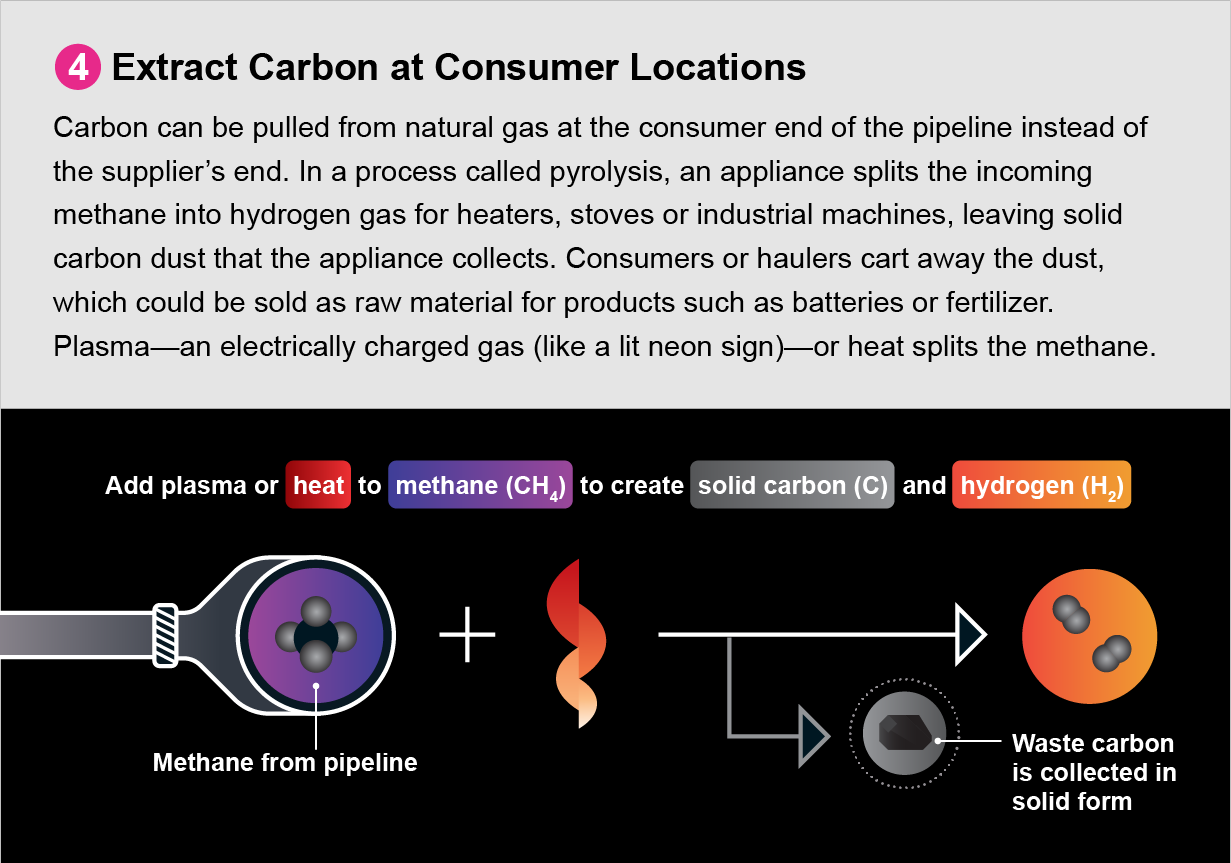 Diagram shows a fourth strategy for decarbonizing the natural gas system: extract carbon at consumer locations.