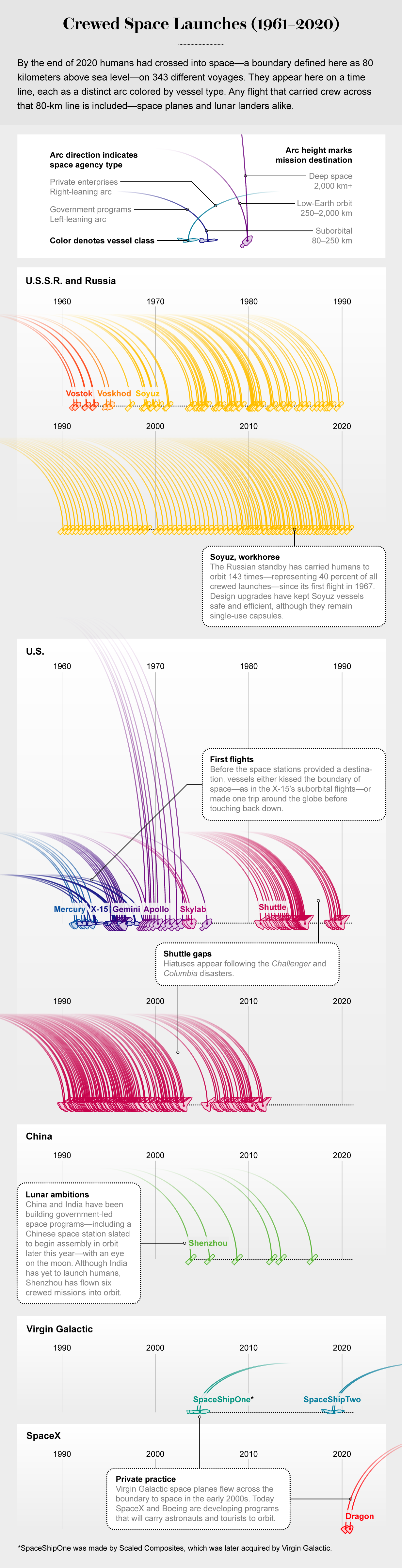 Time line shows years, space agencies, vessel classes and destinations of all crewed space launches from 1961 to 2020.