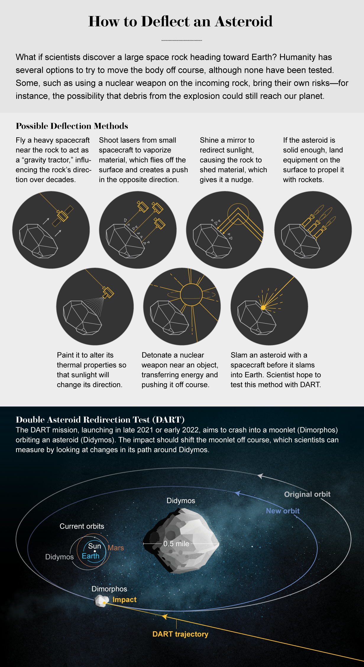Graphic shows ways to deflect an asteroid and explains how the Double Asteroid Redirection Test (DART) mission will work.