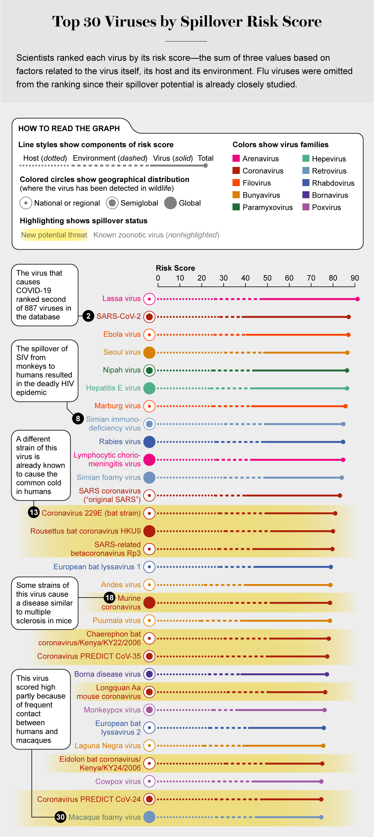 Chart shows risk scores for top 30 highest-ranked viruses based on their risk of spilling over from animals to humans.