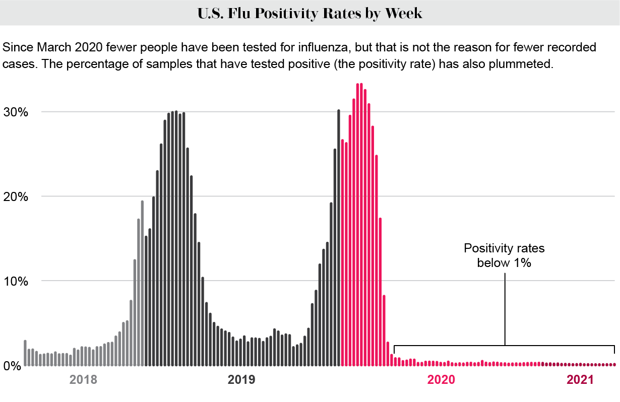 Chart shows weekly U.S. flu test positivity rates from 2018 to 2021, with values below 1 percent since March 2020