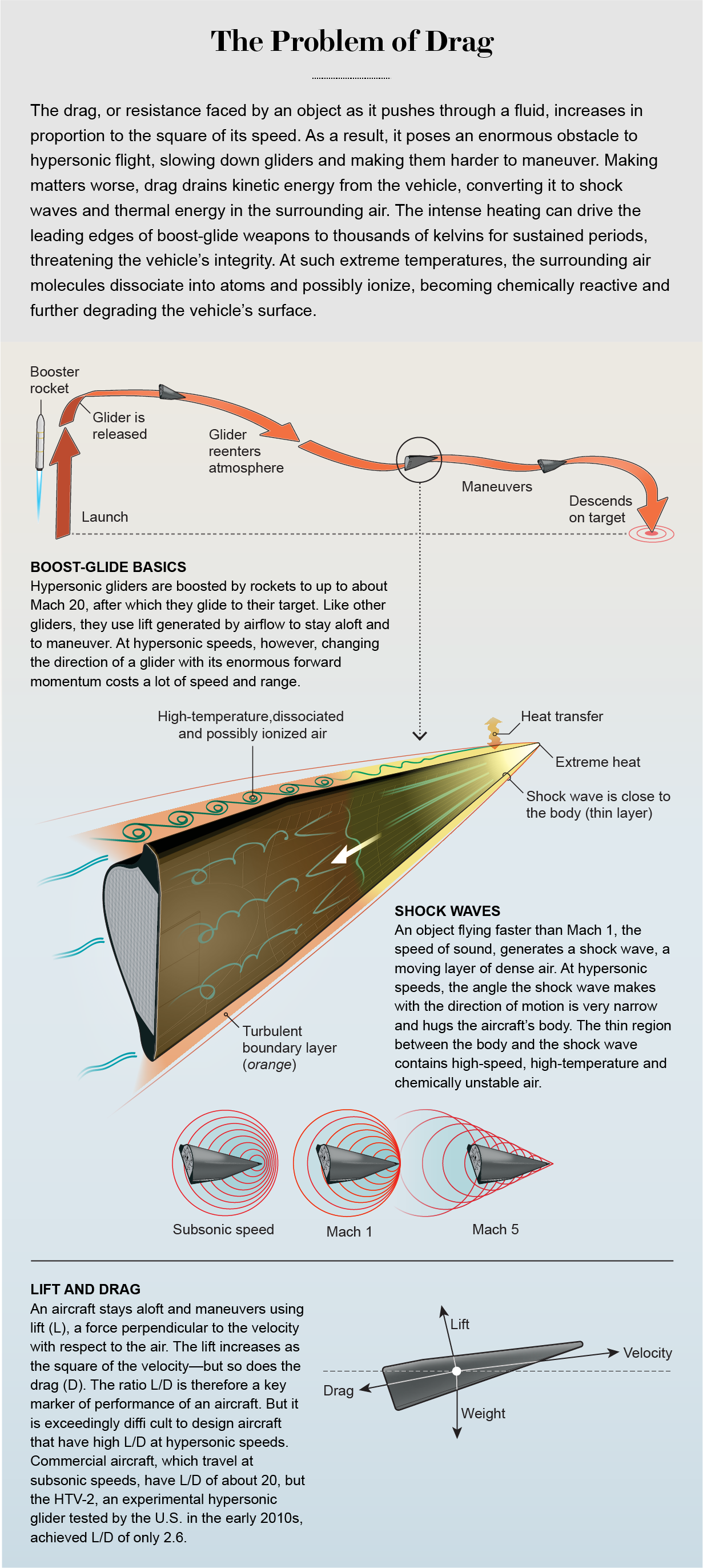 Graphic explains how the physics of drag makes hypersonic gliders slow, difficult to maneuver and vulnerable to damage.