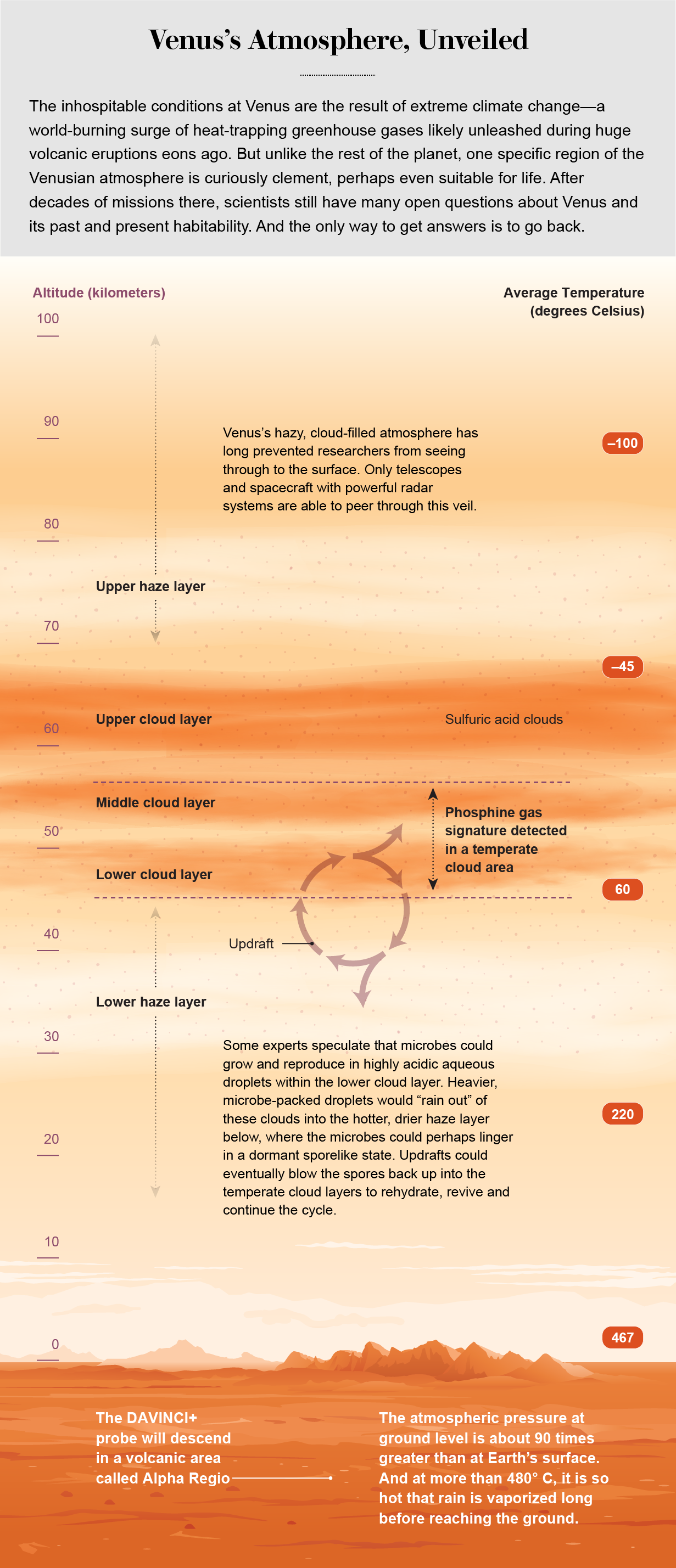 Graphic shows altitudes and temperatures of the major layers of Venus's atmosphere.