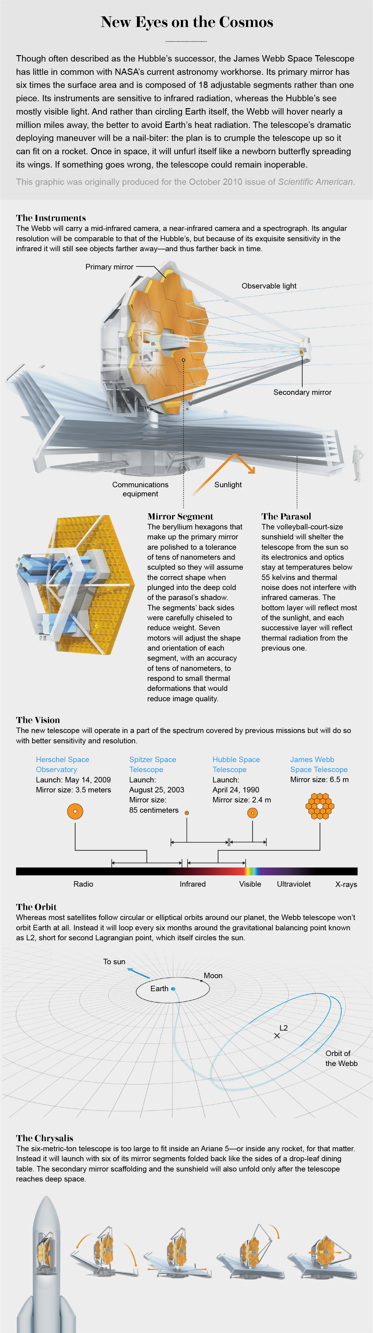 Graphic shows key elements of James Webb Space Telescope, such as its structure and orbit and how it will unfold in space.