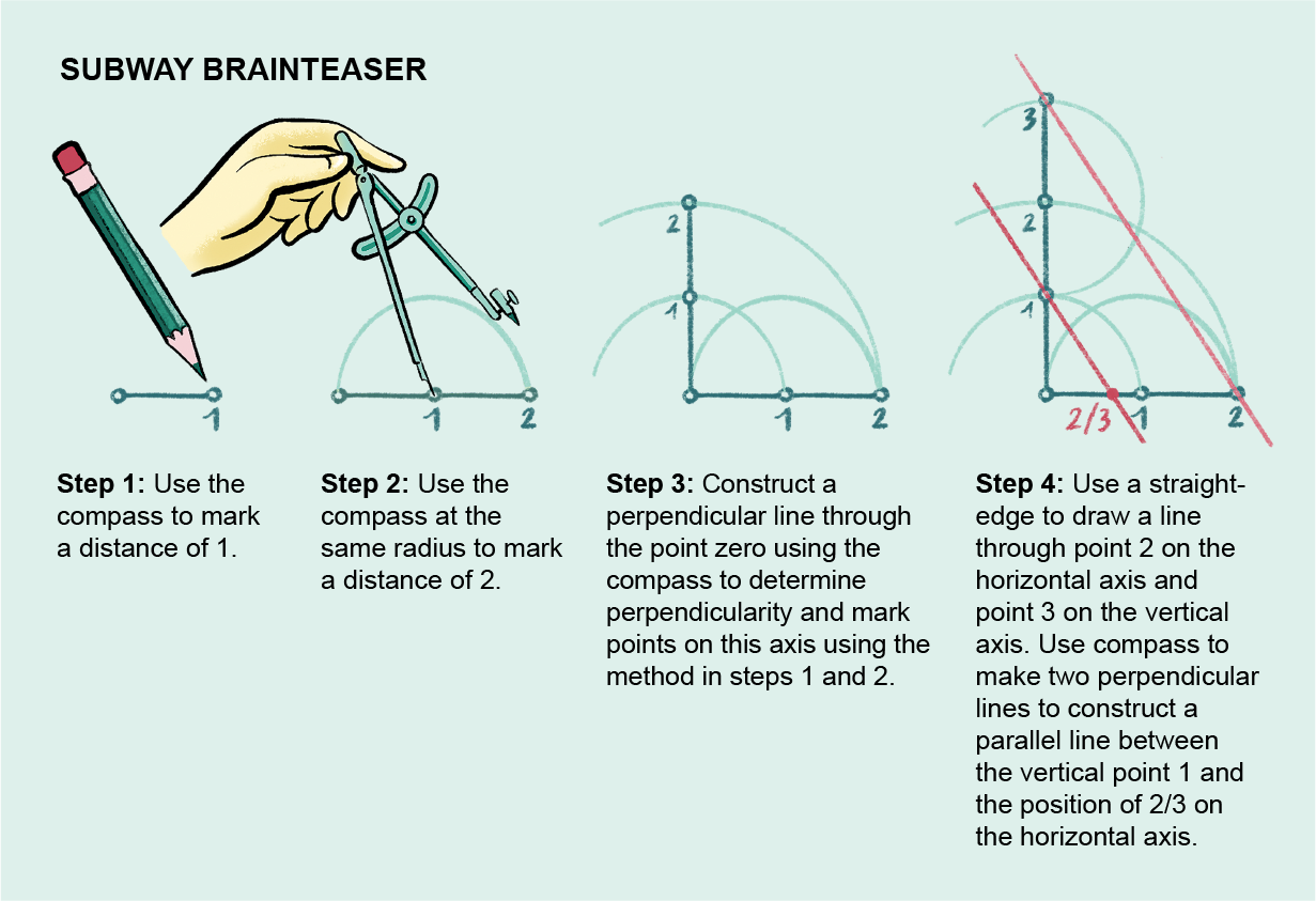 Graphic shows how to use a straightedge and compass to demonstrate Wantzel's proof.