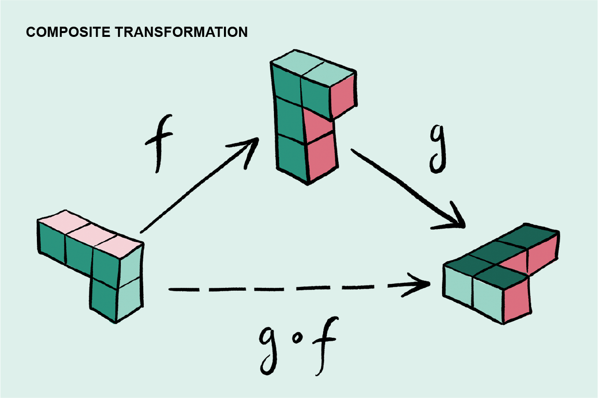 Graphic explains composite transformation using a three-dimensional shape that undergoes the same transformation twice.