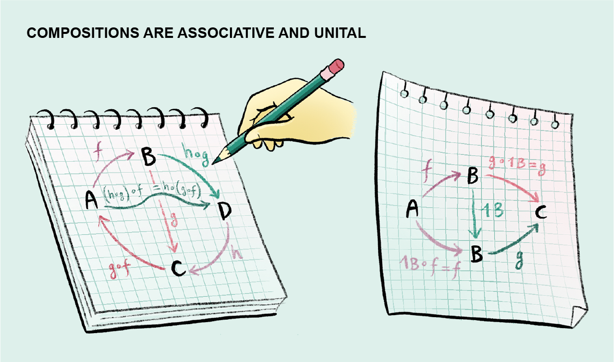 Graphic explains how compositions are both associative and unital.