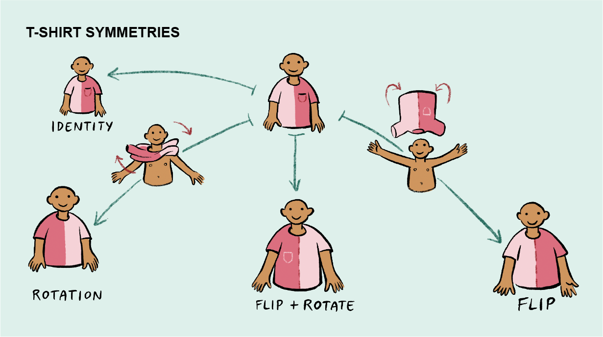 Graphic shows how various ways of flipping and rotating a t-shirt result can result in four symmetries.