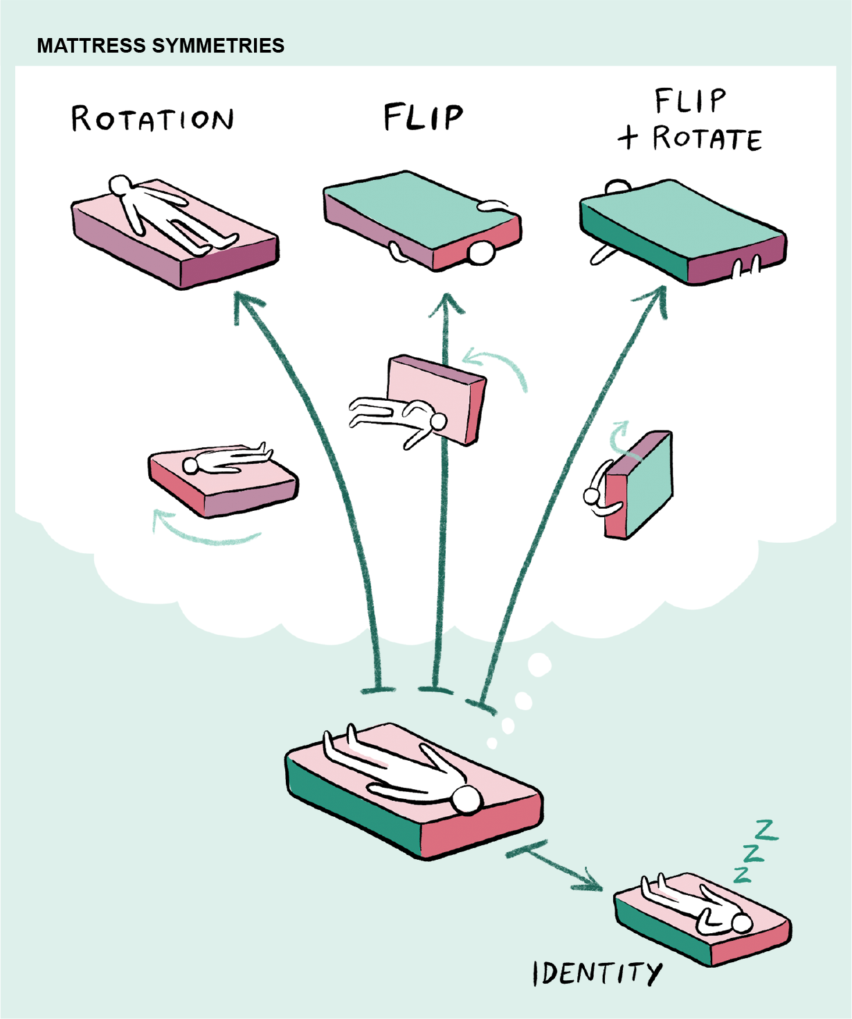 Graphic shows how various ways of flipping and rotating a mattress can result in four symmetries.