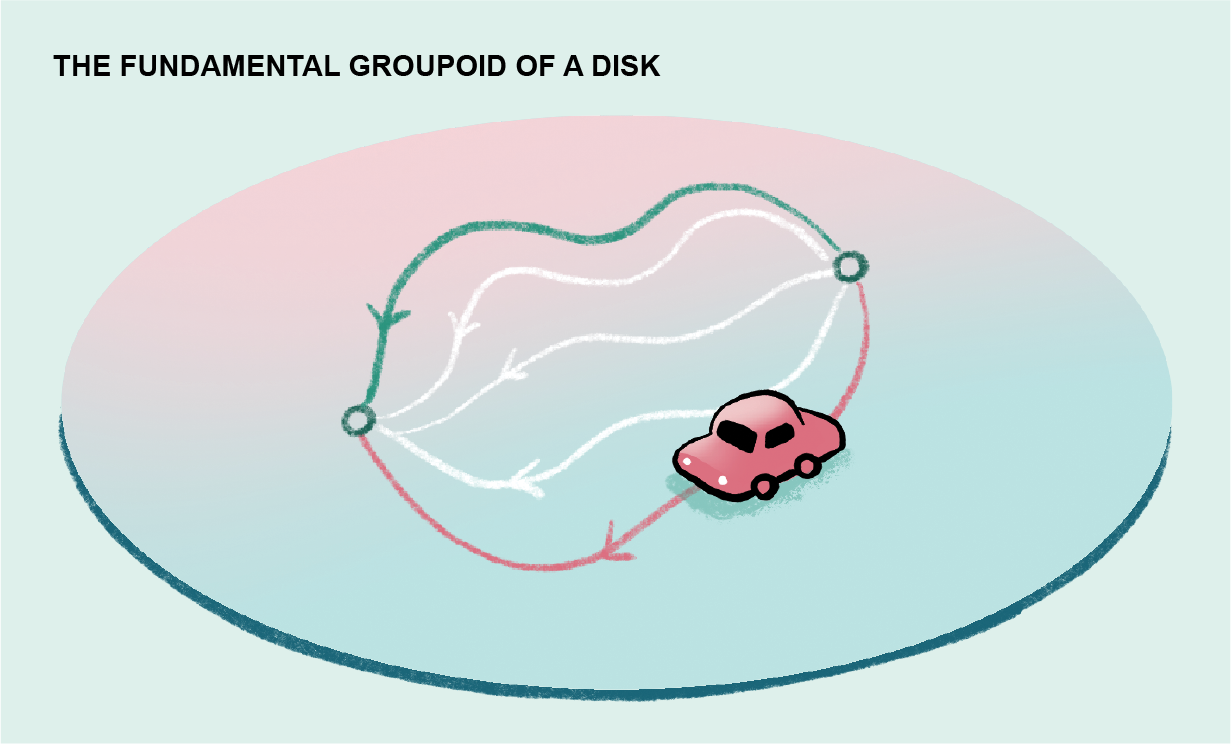 Graphic shows a range of 2-dimensional path possibilities a car might take to travel between two points on a disk.