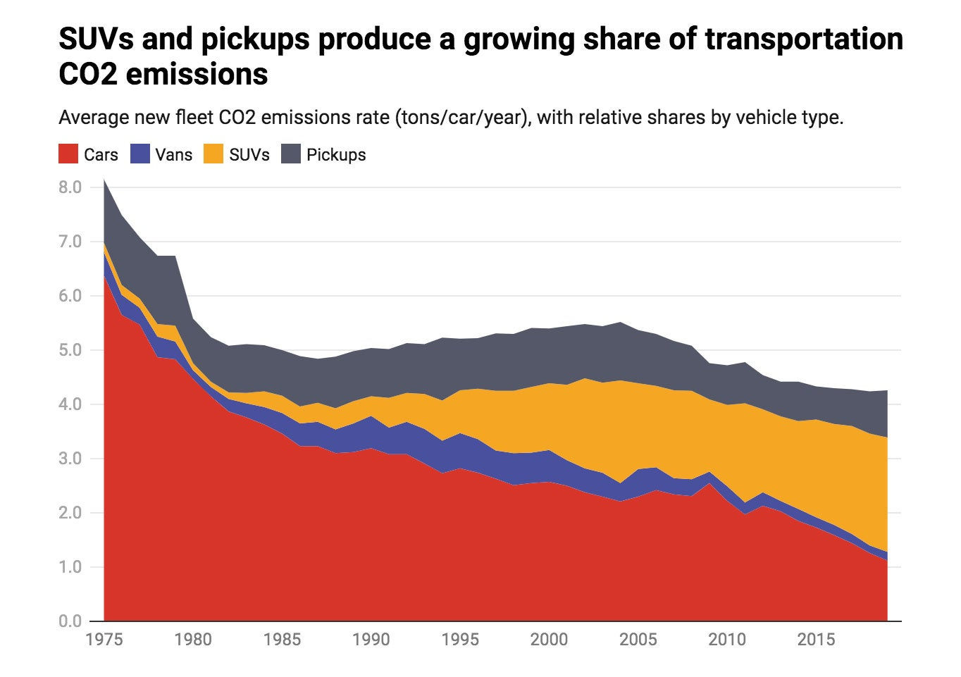 SUV and trucks emissions chart