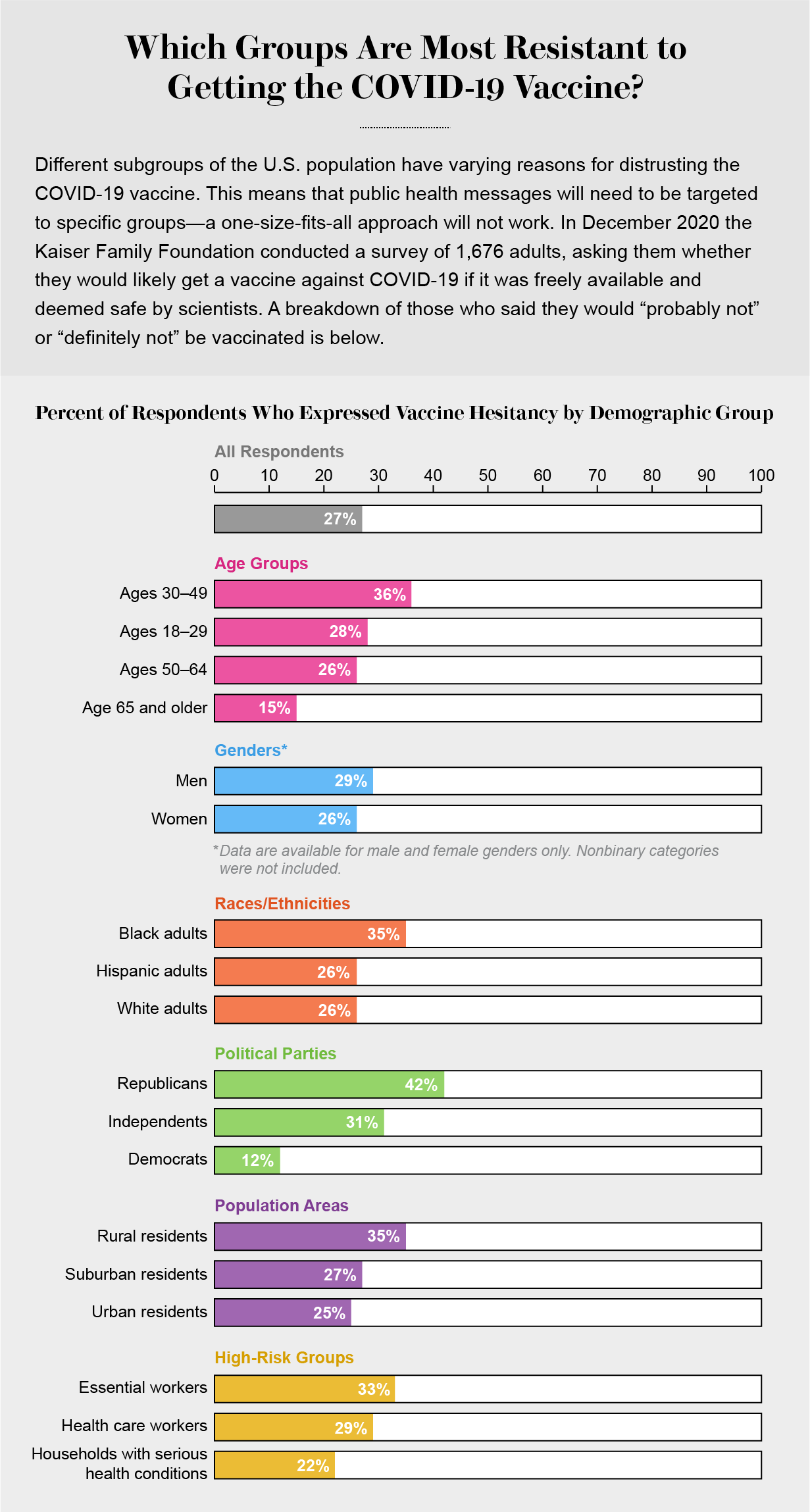 Bar graph shows percentages of survey respondents within various demographic groups who expressed COVID vaccine hesitancy