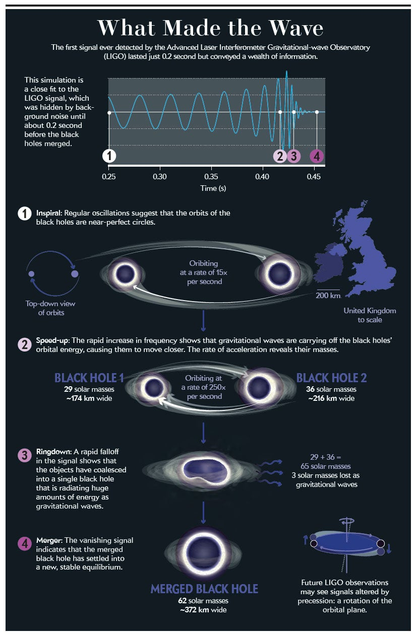 Black hole merge graphic