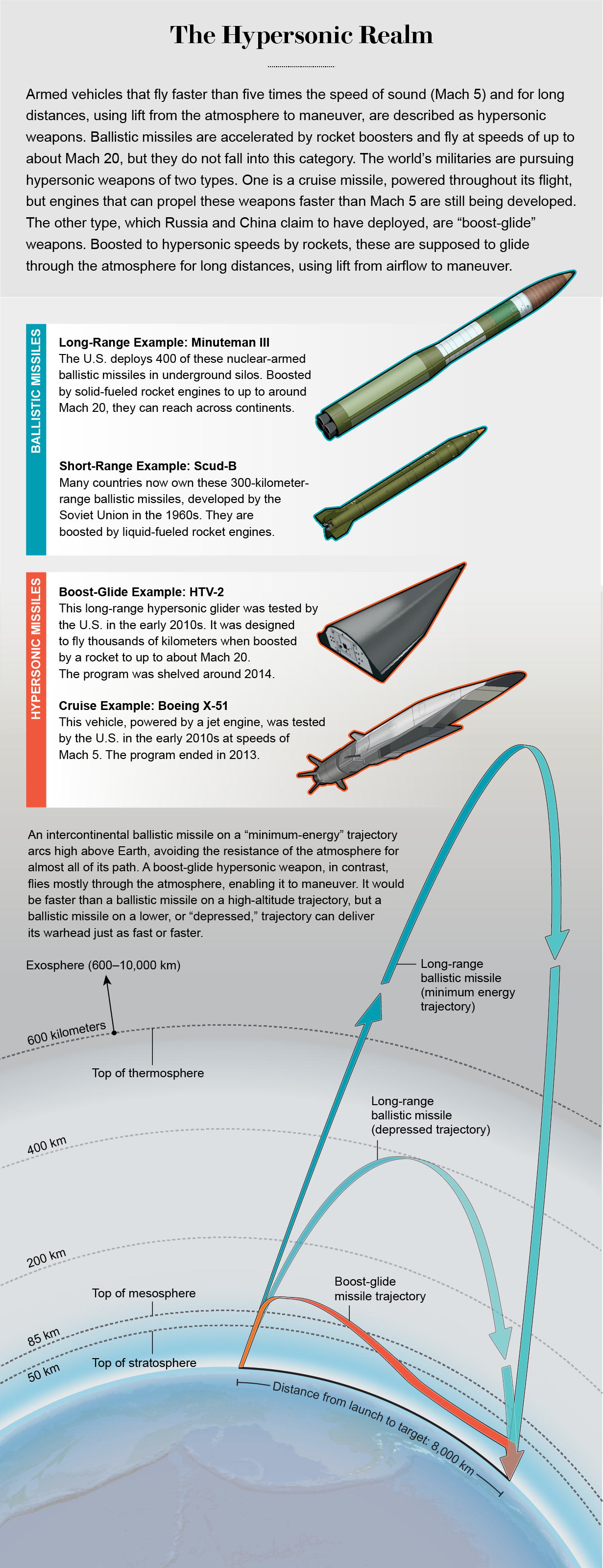 Graphic compares trajectories of short- and long-range ballistic missiles vs. hypersonic boost-glide and cruise weapons.