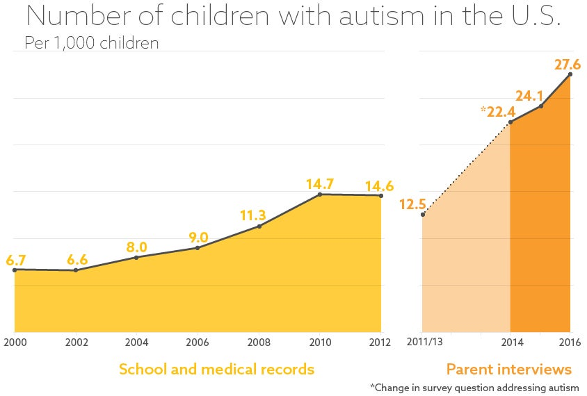 Autism Rates Highest Among Babies >> The Prevalence Of Autism In The U S Appears Steady Scientific