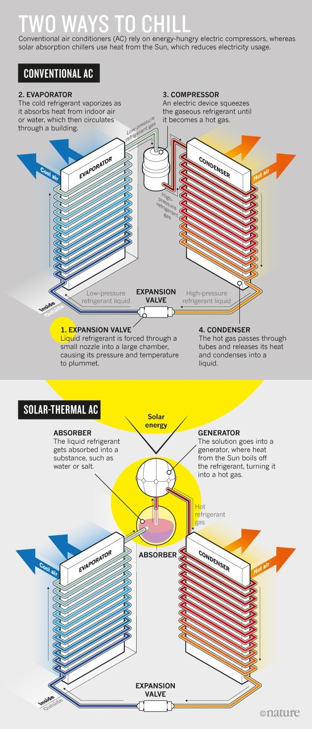 Solar Cooling Graphic