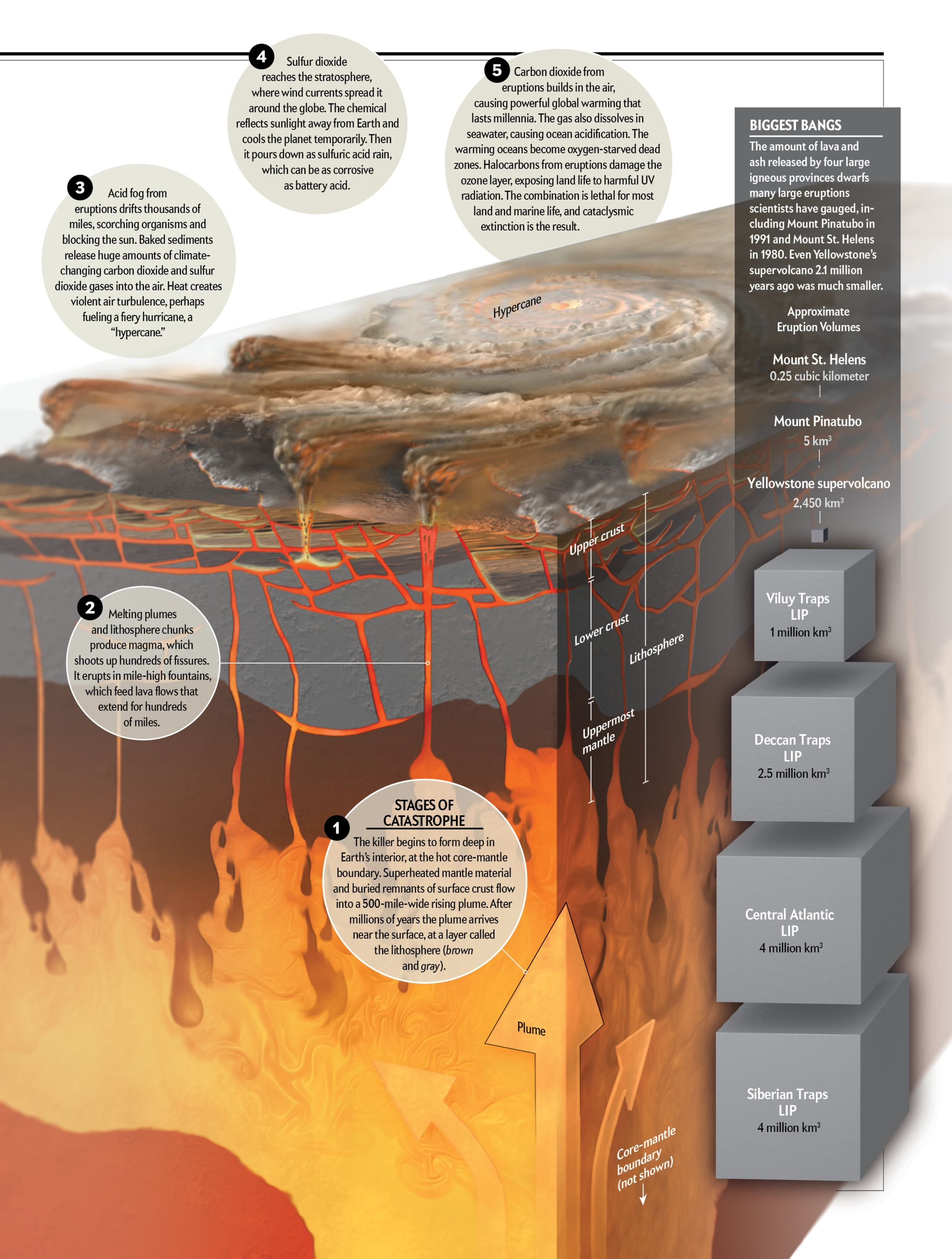 Clusters of Epic Volcanic Explosions Drove Earth\'s Mass Extinctions ...