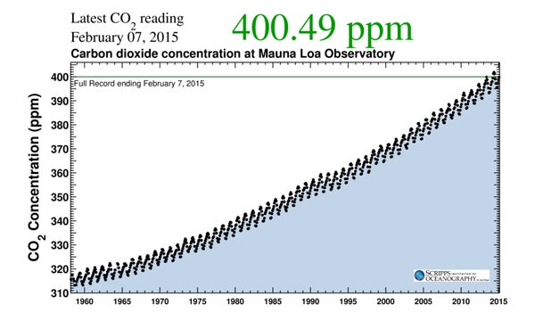 CO2 at Mauna Loa