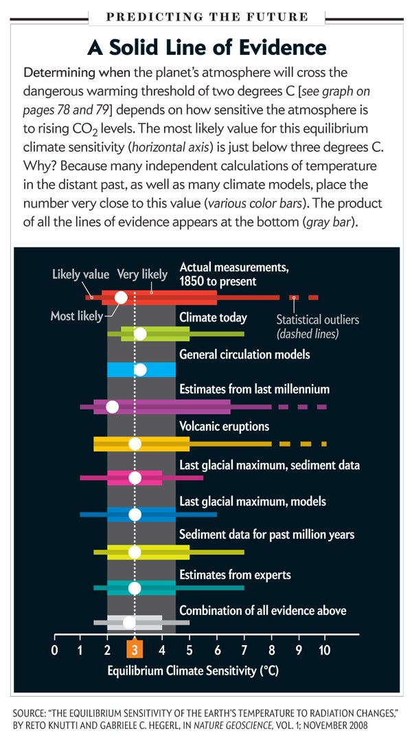 Earth Will Cross the Climate Danger Threshold by 2036
