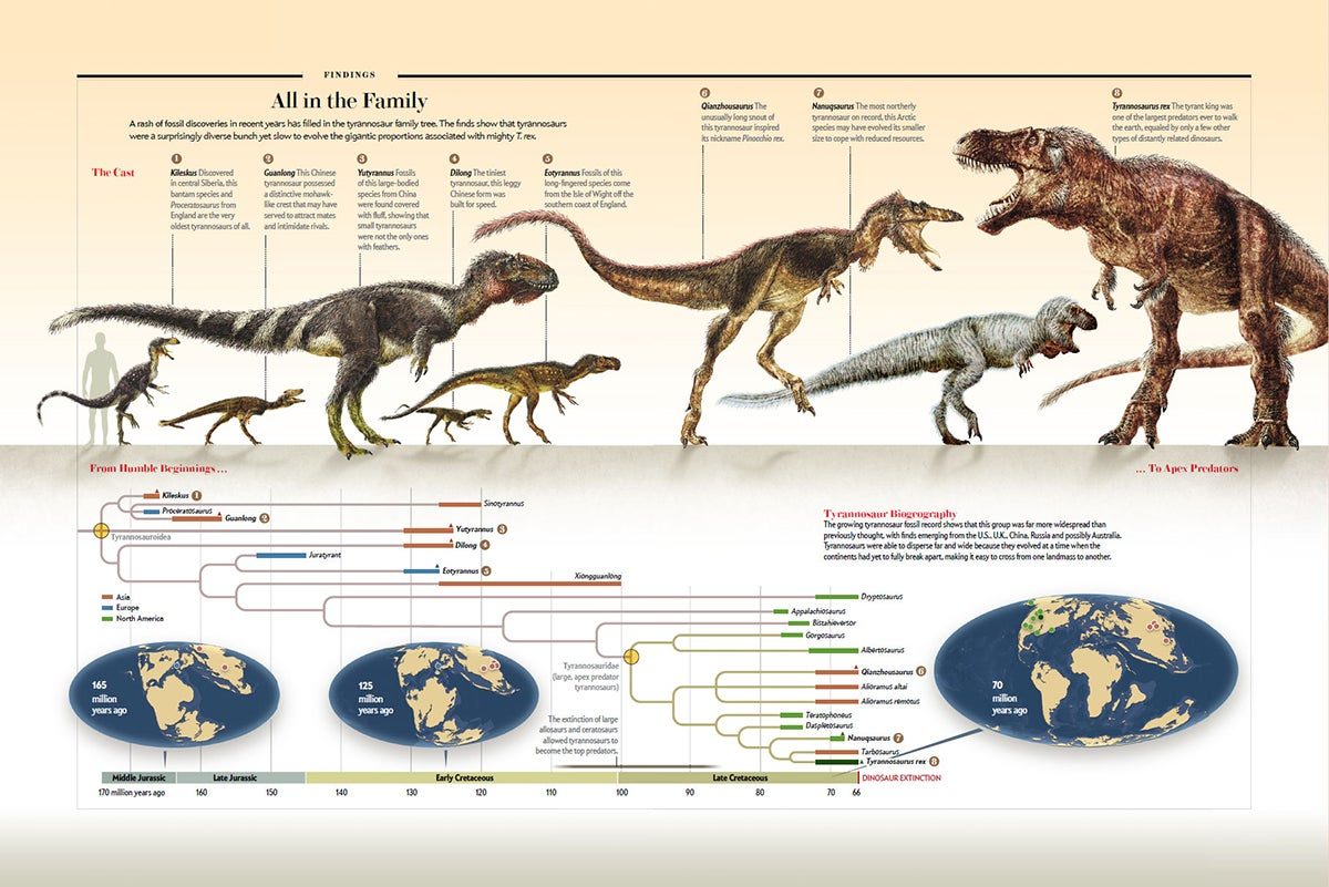All in the family scientific american for T rex family